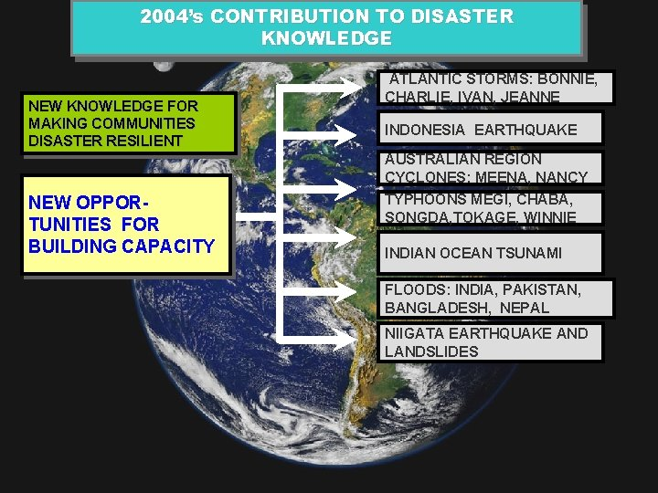 2004's CONTRIBUTION TO DISASTER KNOWLEDGE NEW KNOWLEDGE FOR MAKING COMMUNITIES DISASTER RESILIENT ATLANTIC STORMS: