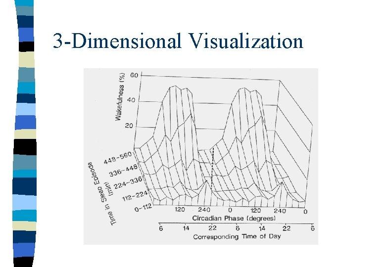 3 -Dimensional Visualization