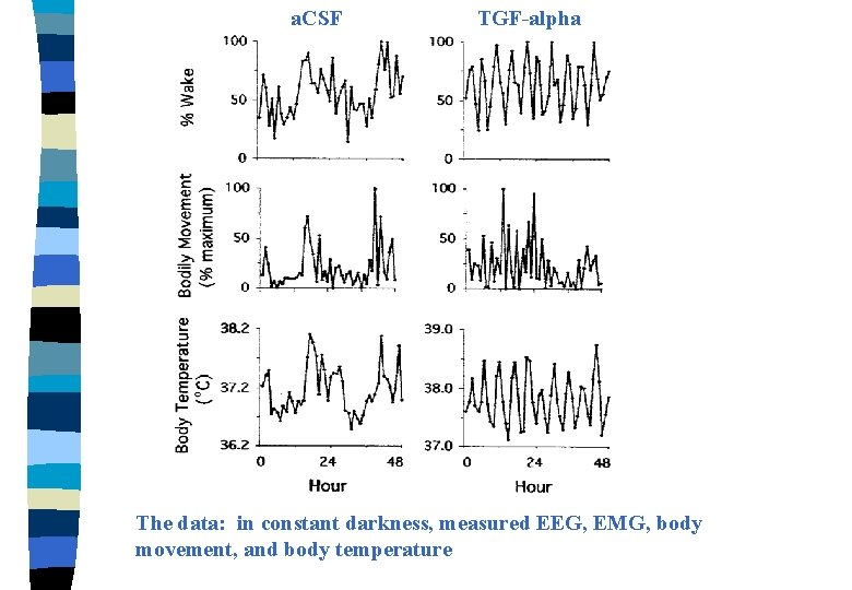 a. CSF TGF-alpha The data: in constant darkness, measured EEG, EMG, body movement, and