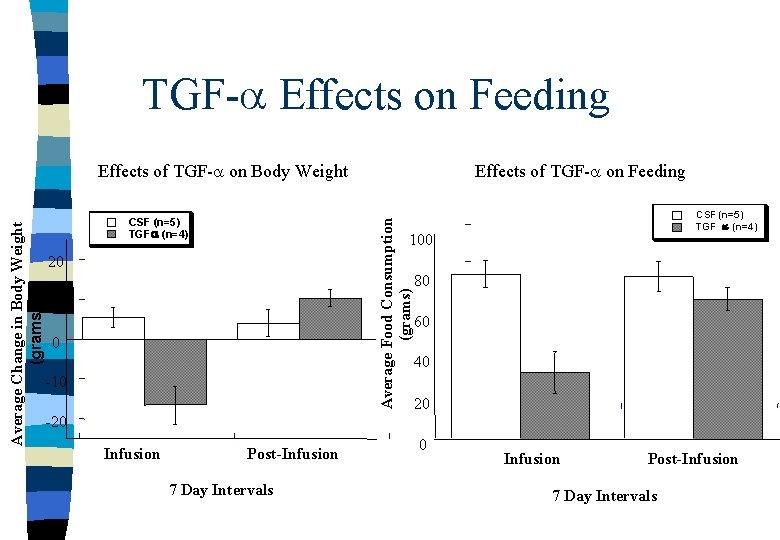 TGF-a Effects on Feeding CSF (n=5) TGF a (n=4) Effects of TGF-a on Feeding