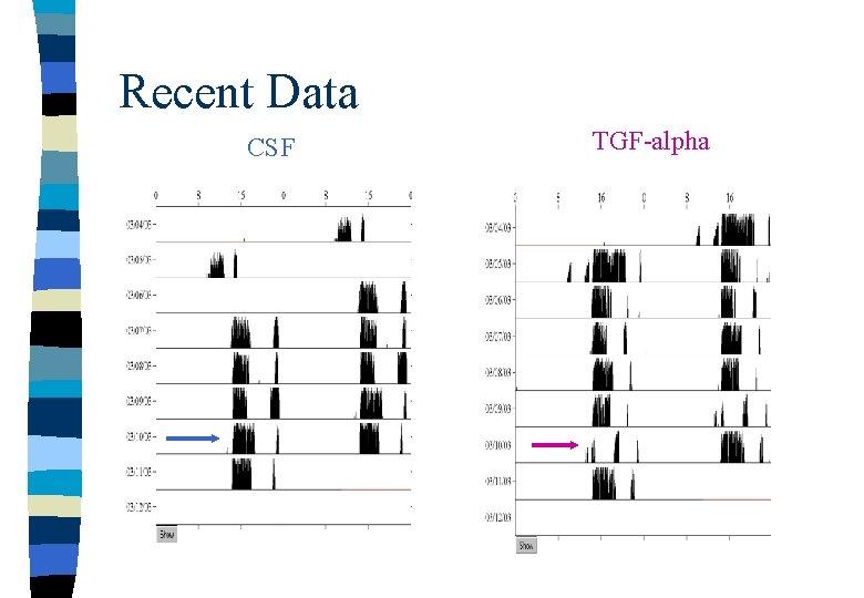 Recent Data CSF TGF-alpha