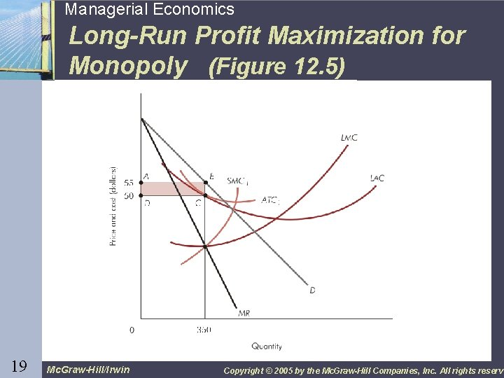 19 19 Managerial Economics Long-Run Profit Maximization for Monopoly (Figure 12. 5) Mc. Graw-Hill/Irwin