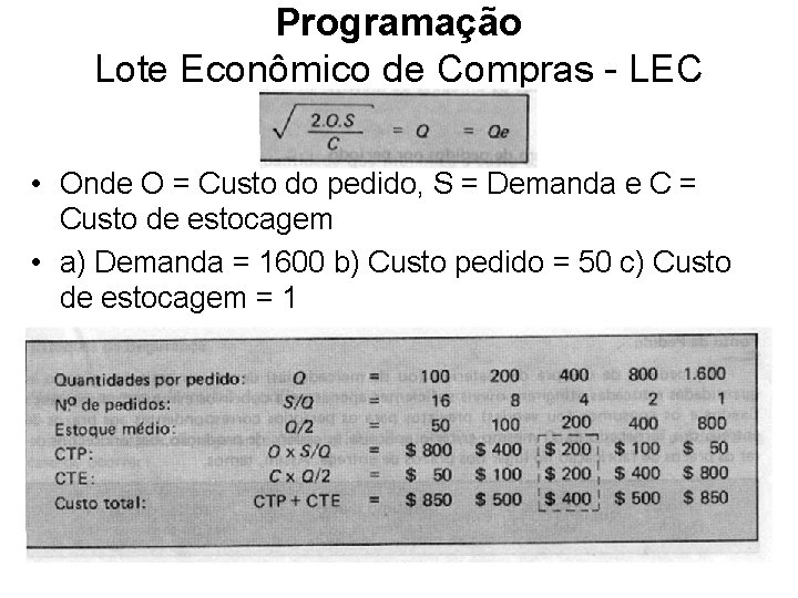 Programação Lote Econômico de Compras - LEC • Onde O = Custo do pedido,