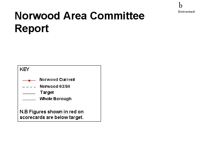 Norwood Area Committee Report KEY N. B Figures shown in red on scorecards are