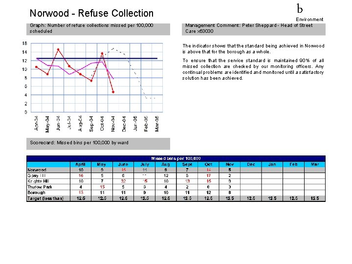 Norwood - Refuse Collection Graph: Number of refuse collections missed per 100, 000 scheduled