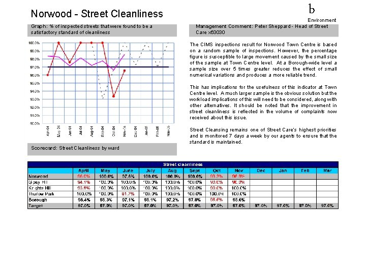 Norwood - Street Cleanliness Graph: % of inspected streets that were found to be