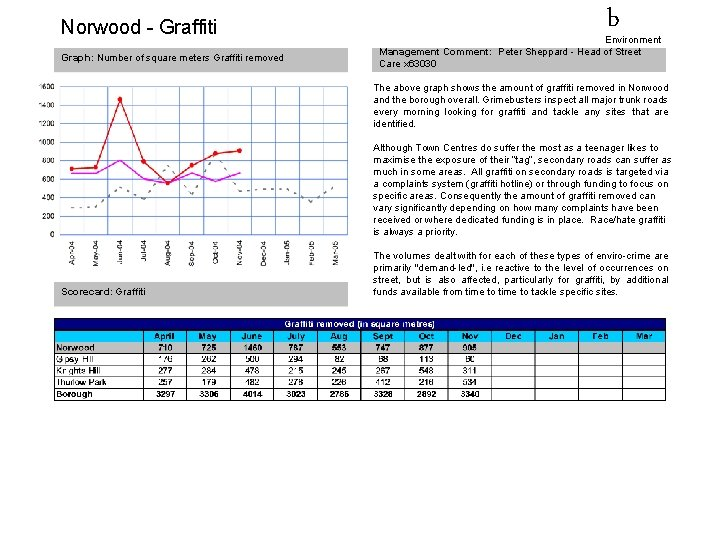 Norwood - Graffiti Graph: Number of square meters Graffiti removed b Environment Management Comment:
