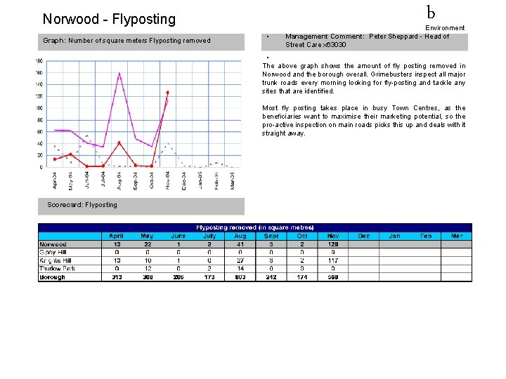 Norwood - Flyposting Graph: Number of square meters Flyposting removed • b Environment Management