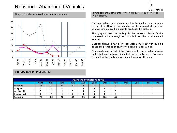 Norwood - Abandoned Vehicles Graph: Number of abandoned vehicles removed b Environment Management Comment: