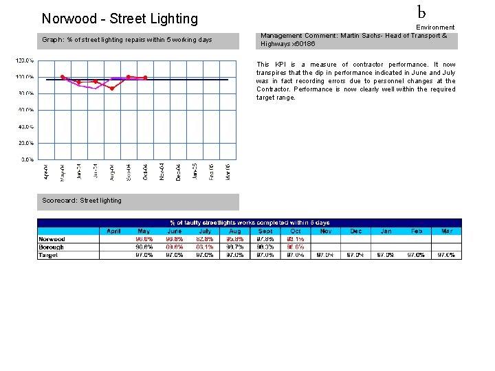 Norwood - Street Lighting Graph: % of street lighting repairs within 5 working days