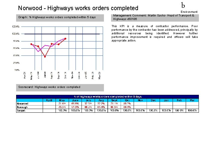 Norwood - Highways works orders completed Graph: % Highways works orders completed within 5