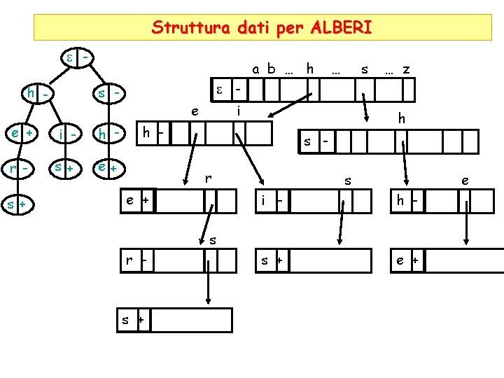 Struttura dati per ALBERI e h - a b … h i - h