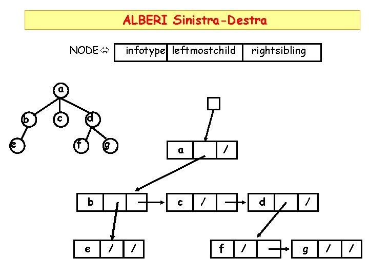 ALBERI Sinistra-Destra NODE infotype leftmostchild rightsibling a b e c d g f a