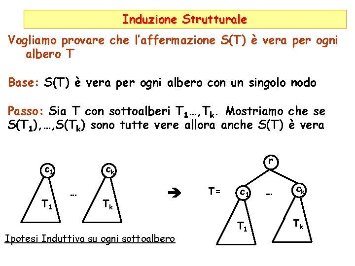 Induzione Strutturale Vogliamo provare che l'affermazione S(T) è vera per ogni albero T Base:
