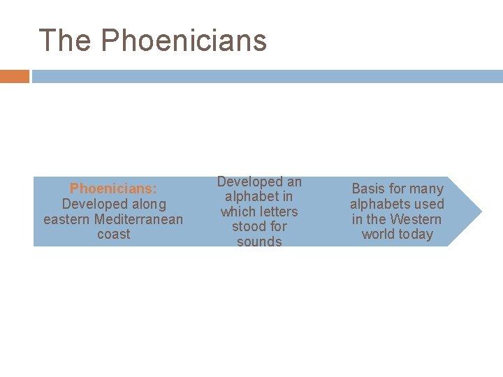 The Phoenicians: Developed along eastern Mediterranean coast Developed an alphabet in which letters stood