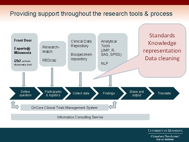 Providing support throughout the research tools & process Front Door Experts@ Minnesota Research. Match