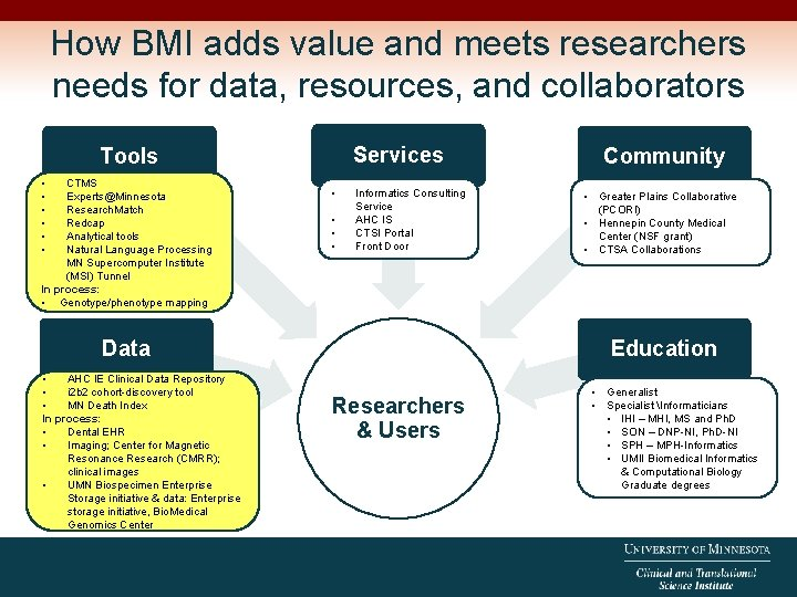 How BMI adds value and meets researchers needs for data, resources, and collaborators Services