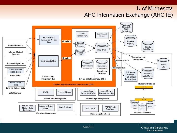 U of Minnesota AHC Information Exchange (AHC IE) cwd 2012