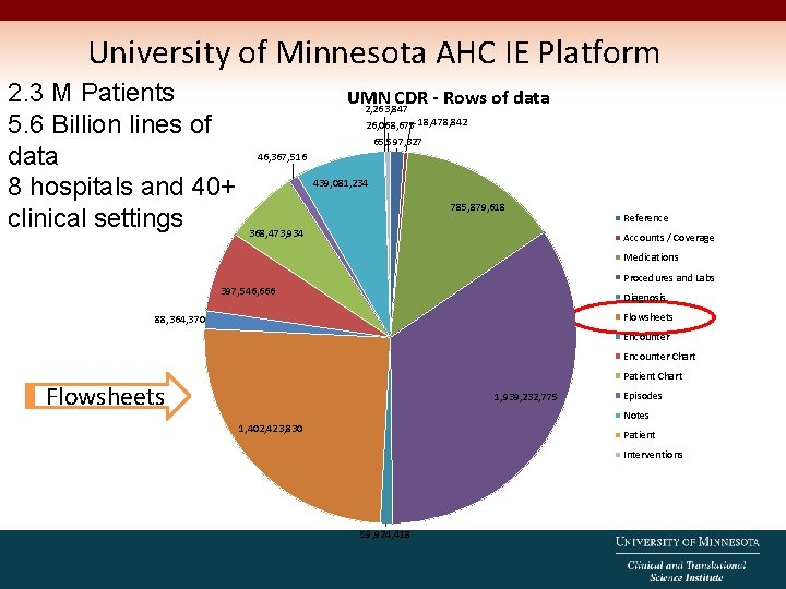 University of Minnesota AHC IE Platform 2. 3 M Patients UMN CDR - Rows