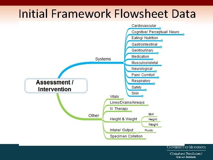 Initial Framework Flowsheet Data