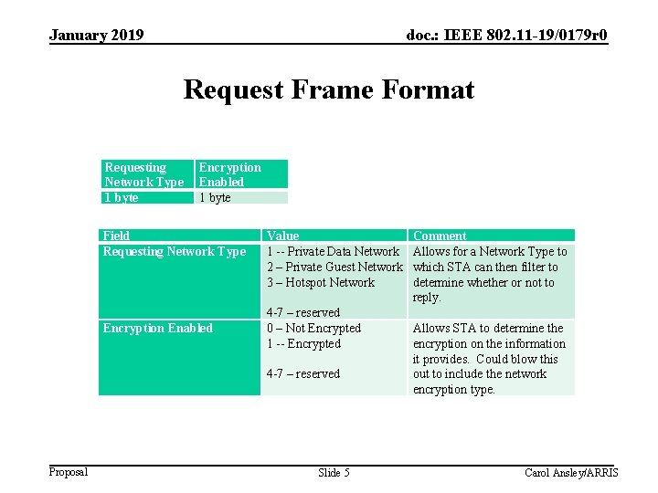 January 2019 doc. : IEEE 802. 11 -19/0179 r 0 Request Frame Format Requesting