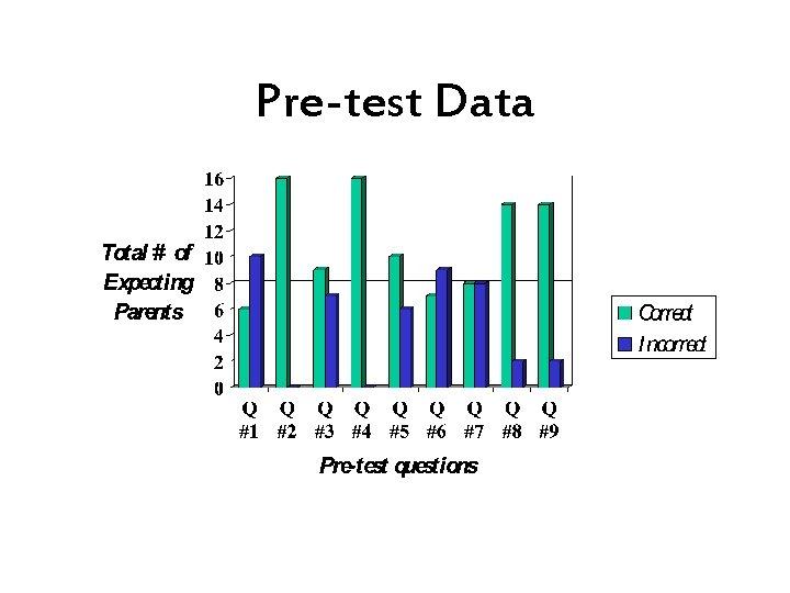 Pre-test Data