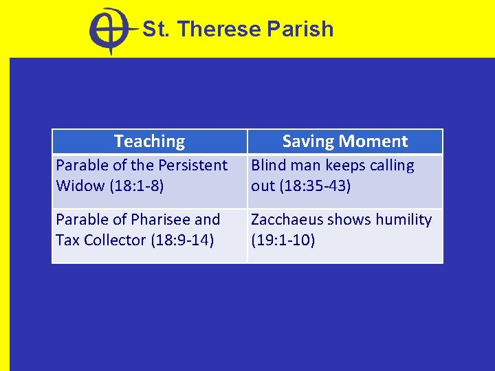 St. Therese Parish Teaching Saving Moment Parable of the Persistent Widow (18: 1 -8)