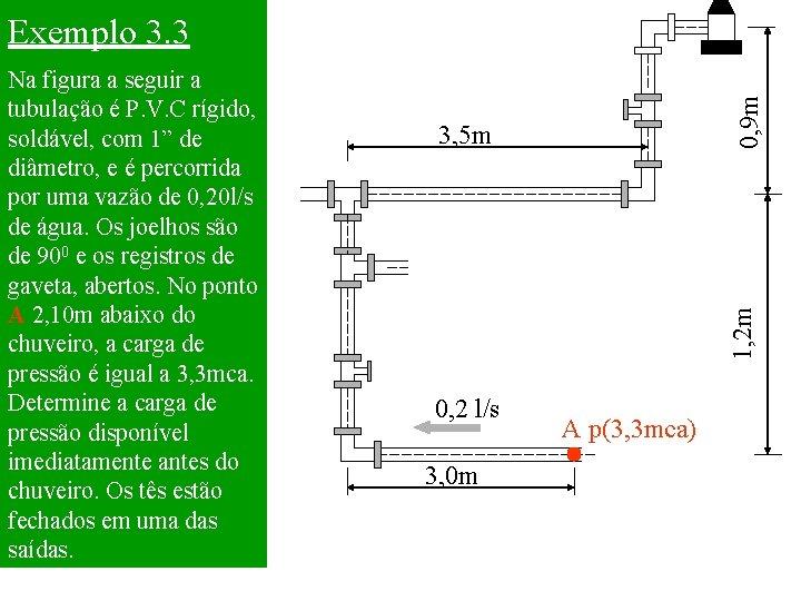 3, 5 m 1, 2 m Na figura a seguir a tubulação é P.