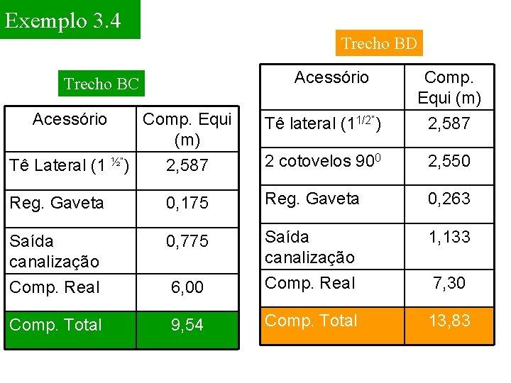 """Exemplo 3. 4 Trecho BD Acessório Comp. Equi (m) Tê lateral (11/2"""") Comp. Equi"""