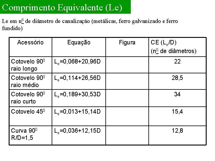 Comprimento Equivalente (Le) Le em n 0 de diâmetro de canalização (metálicas, ferro galvanizado