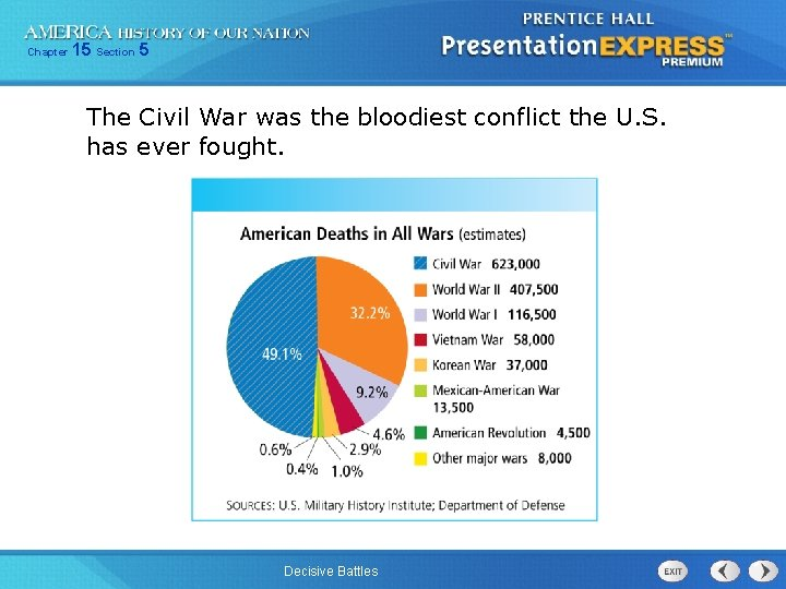 Chapter 15 Section 5 The Civil War was the bloodiest conflict the U. S.