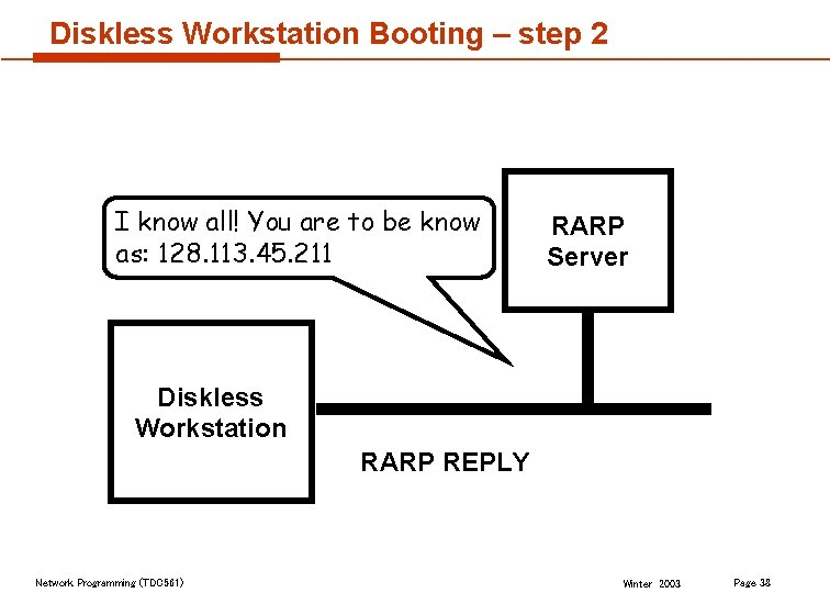 Diskless Workstation Booting – step 2 I know all! You are to be know