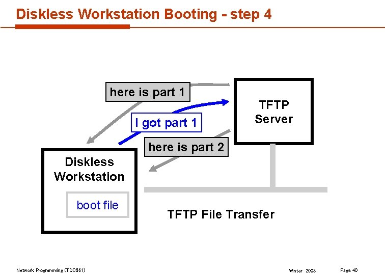 Diskless Workstation Booting - step 4 here is part 1 I got part 1