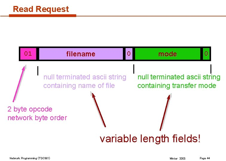 Read Request 01 0 filename null terminated ascii string containing name of file 0
