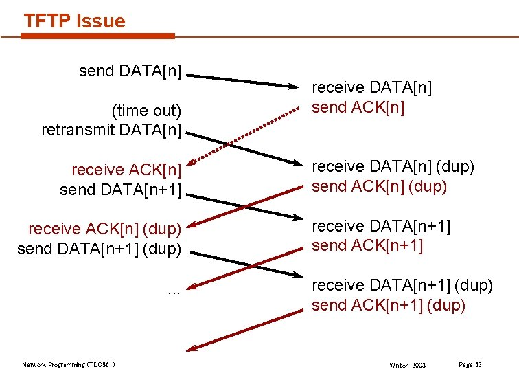 TFTP Issue send DATA[n] (time out) retransmit DATA[n] receive ACK[n] send DATA[n+1] receive ACK[n]