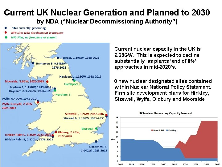 """Current UK Nuclear Generation and Planned to 2030 by NDA (""""Nuclear Decommissioning Authority"""") Current"""