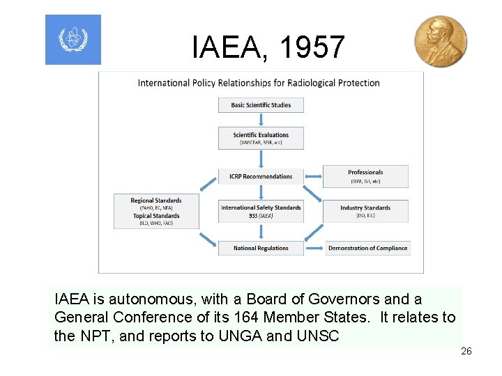 IAEA, 1957 IAEA is autonomous, with a Board of Governors and a General Conference