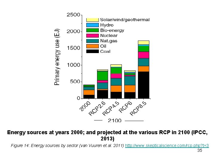 Energy sources at years 2000; and projected at the various RCP in 2100 (IPCC,
