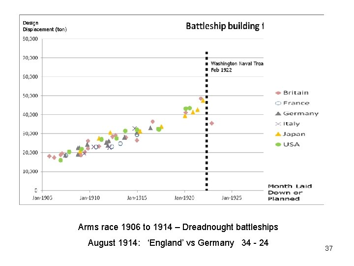 Arms race 1906 to 1914 – Dreadnought battleships August 1914: 'England' vs Germany 34