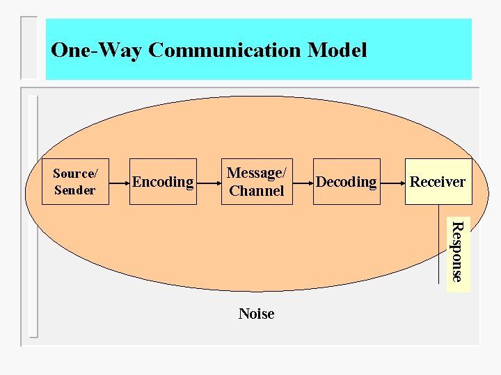 One-Way Communication Model Source/ Sender Encoding Message/ Channel Decoding Receiver Response Noise