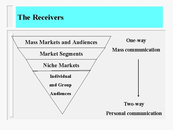 The Receivers Mass Markets and Audiences Market Segments One-way Mass communication Niche Markets Individual