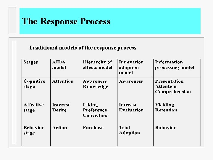 The Response Process Traditional models of the response process