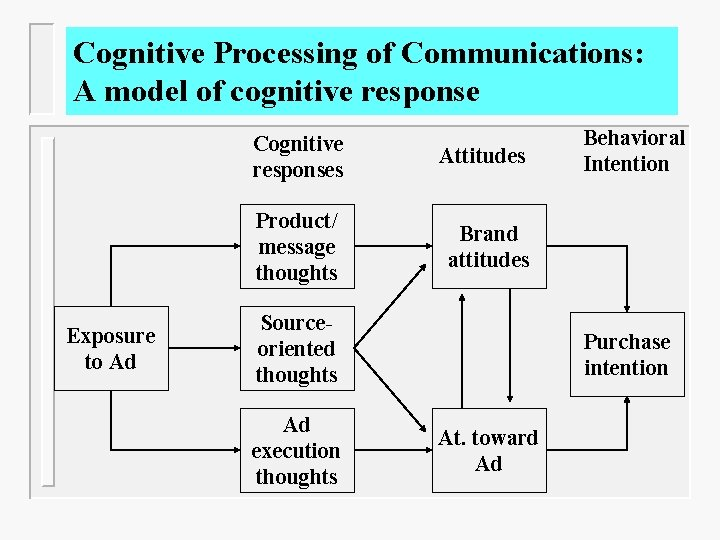 Cognitive Processing of Communications: A model of cognitive response Exposure to Ad Cognitive responses