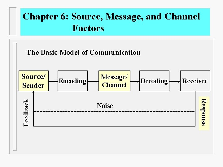 Chapter 6: Source, Message, and Channel Factors The Basic Model of Communication Encoding Message/