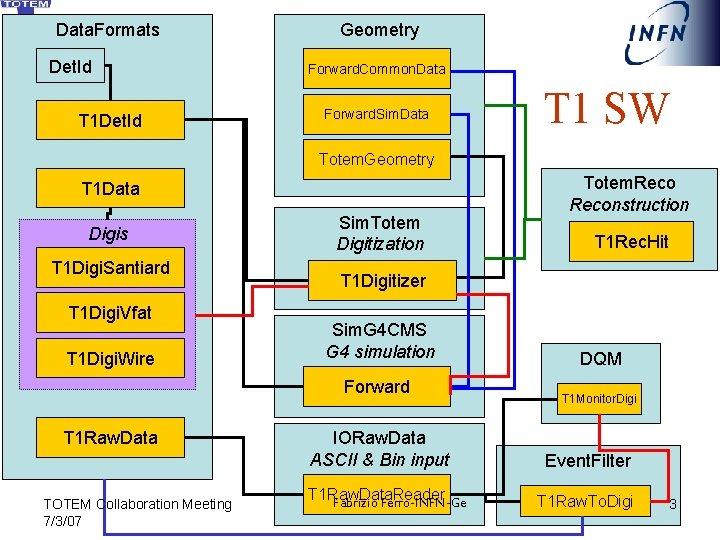 Data. Formats Det. Id T 1 Det. Id Geometry Forward. Common. Data Forward. Sim.