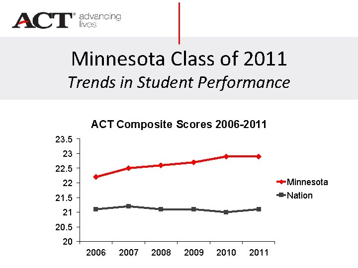Minnesota Class of 2011 Trends in Student Performance ACT Composite Scores 2006 -2011 23.