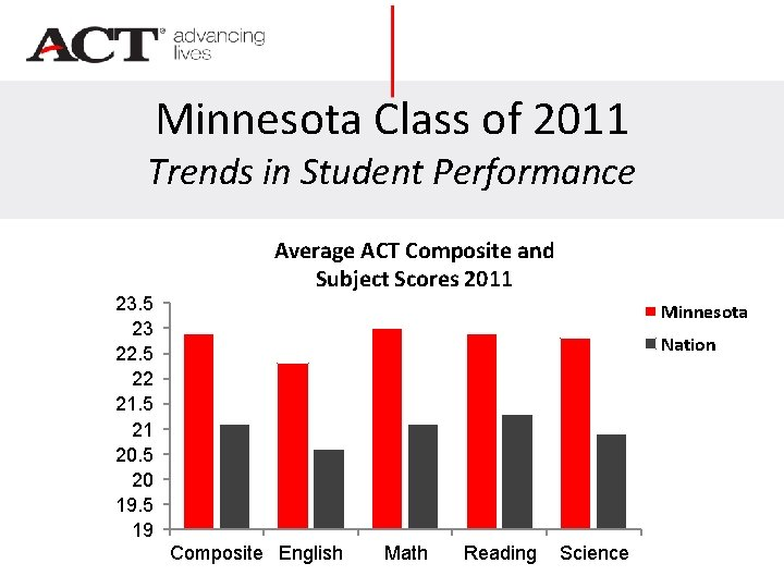 Minnesota Class of 2011 Trends in Student Performance 23. 5 23 22. 5 22