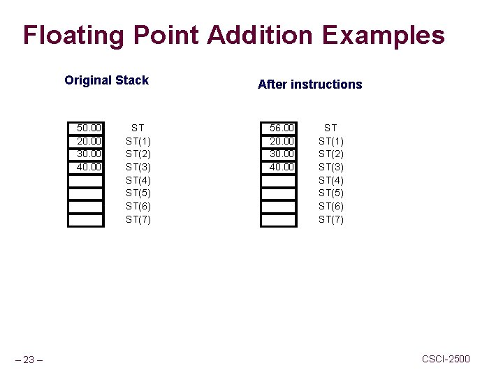 Floating Point Addition Examples Original Stack 50. 00 20. 00 30. 00 40. 00