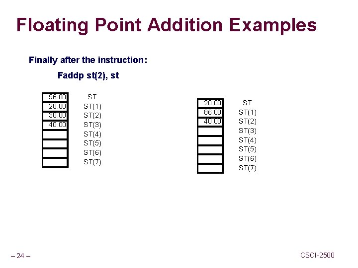 Floating Point Addition Examples Finally after the instruction: Faddp st(2), st 56. 00 20.