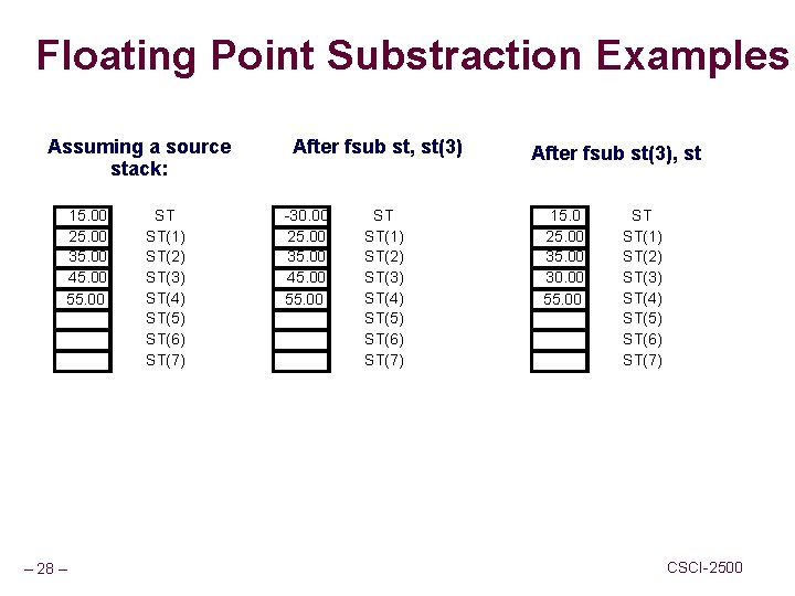 Floating Point Substraction Examples Assuming a source stack: 15. 00 25. 00 35. 00